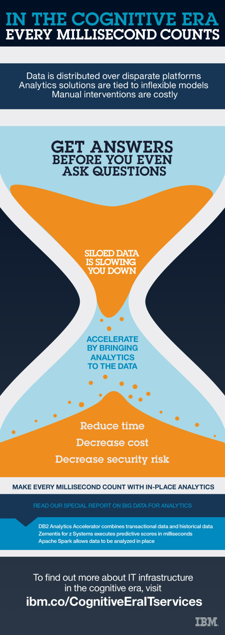 5397_IBM_Systems_Social_Infographic_Every_Millisecond