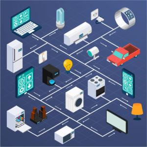 IoT, IoT Revolution, Connected World, Analytics